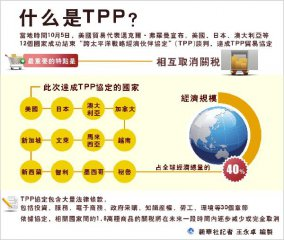 關於TPP,你需要知道的事