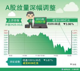 市场回调无碍反弹延续 四季度布局业绩浪