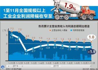 统计局:前11月规模以上工业企业利润降幅收窄0.1%
