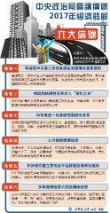 中央政治局会议传递2017年经济发展六大信号