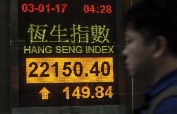 国企指数半日大涨逾1% 港股今年跑赢全球主要股市