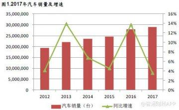 2018年中国汽车市场风云:进军海外市场,布局新能源汽车