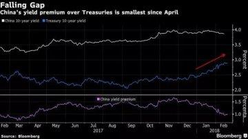彭博:中美债券收益率差距将进一步缩小!