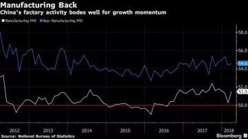無懼特朗普貿易戰,2018年中國經濟將繼續前進