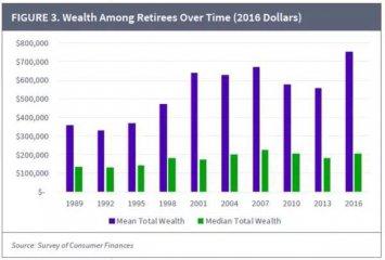 美國百萬富翁的退休人員人數創新高,想知道他們是怎麼變富翁的嗎?