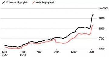 彭博:警惕!亞洲企業債券違約風險上升