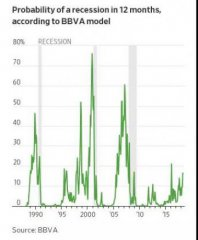 見微知著,美國逐步集聚衰退風險