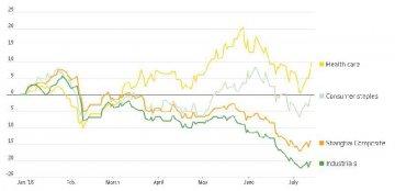 信貸放緩,中國新經濟領域的股票表現甚好