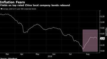 中国债市感受到致命猪流感蔓延的寒意