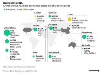出售170亿美元全球资产远远不够,海航们要做的还有更多……