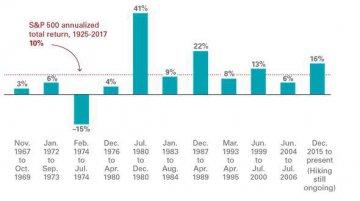 一張圖告訴你為啥美股投資者無需憂心美聯儲加息