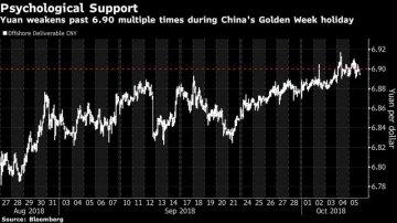 彭博:中國為新興市場走勢奠定基調