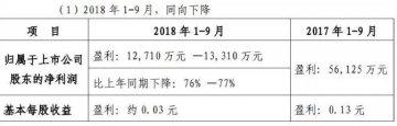 震惊!有券商三季报净利下滑近八成,不少公司下降五成