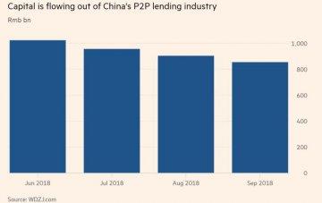 P2P貸款機構:嚴厲監管將導致行業瓦解