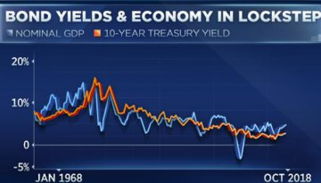 资深投资者表示,美国经济增长将10年期国债收益率推高至4.5%,并导致股市大跌