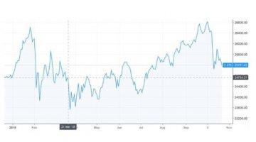 誰會是中美貿易戰的贏家?看股市便知高下