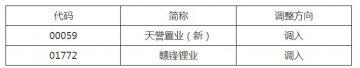 深港通下的港股通股票名單調整 天譽置業、贛鋒鋰業調入