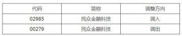 深港通下的港股通股票名單調整