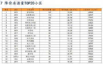 北京房價真跌了:學區房跌回2016年底 新樓打折促銷 住宅供應同比增六成