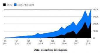 彭博:中國正在引領全球電動汽車未來方向