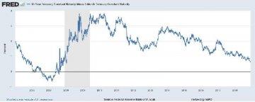 為什麼現在還不是恐慌債券市場發出經濟衰退信號的時候