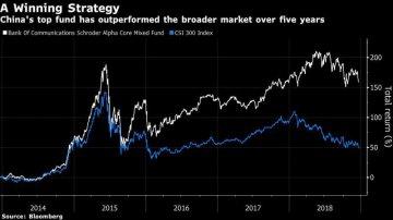 這家頂級基金運用價值投資策略在中國股市贏得159%高回報!