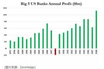 史无前例!美国六大银行年利润突破千亿美元