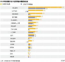 震驚:2018年中國每3.8天就誕生一隻獨角獸