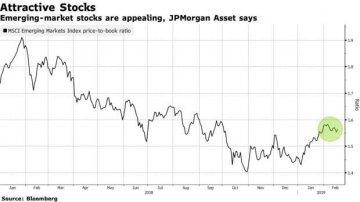 摩根大通:新興市場股市未來可期