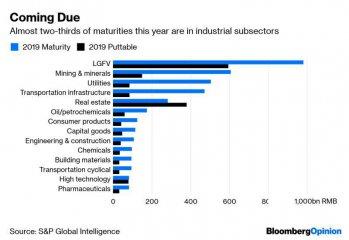 中国企业面临巨额债务到期问题