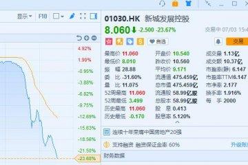 董事长王某涉嫌猥亵女童 港股新城发展控股暴跌市值蒸发逾百亿