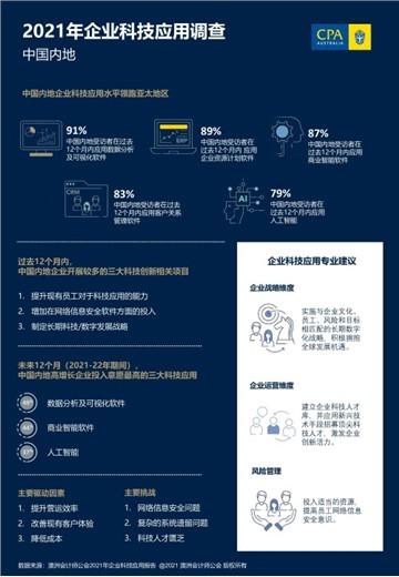 澳洲會計師公會:中國內地企業科技應用水準領跑亞太市場